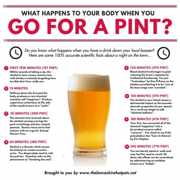 What happens when you go for a pint?